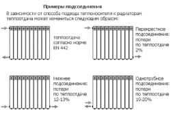 Схема монтажа чугунных радиаторов отопления