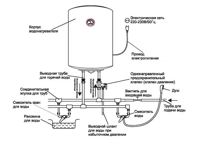 Схема устройства и подключения накопительного водонагревателя