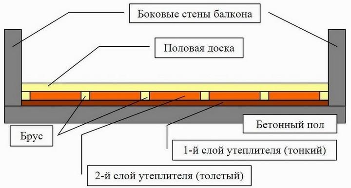 Утепление бетонного пола в домах без подвала