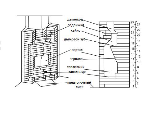 Схема устройства и порядовки камина из кирпича.