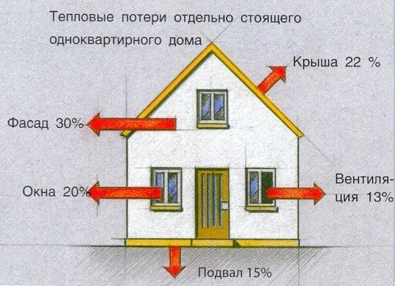 Схема тепловых потерь отдельно стоящего дома