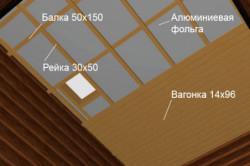 Схема утепления балкона фольгированным пенополиэтиленом