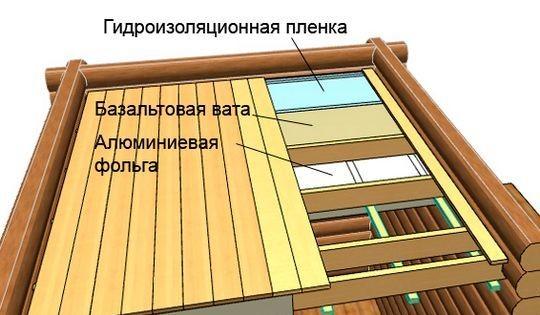 Схема утепления бани