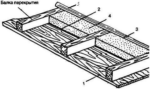 Устройство потолка бани