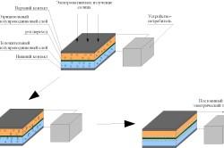 Принцип работы солнечной батареи.