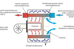 Принцип работы конденсационного газового котла