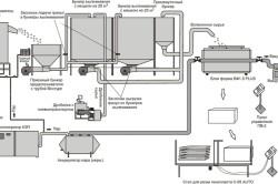Процесс производства экструдированного полистирола