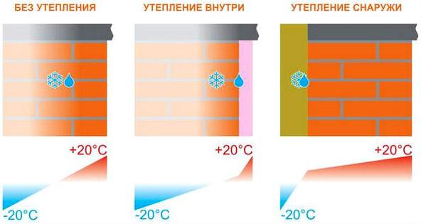 Схема работы утеплителя снаружи и внутри строения