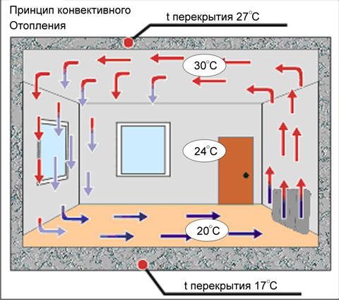 Схема принципа работы конвектора.