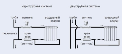 Схема подключения газовых котлов двумя способами
