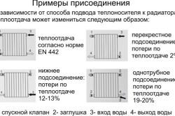 Схема соединений алюминиевых радиаторов