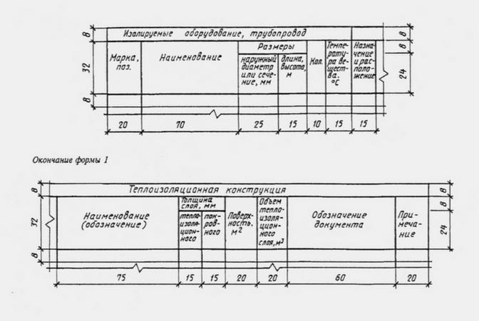 Таблица тепловой изоляции труб для последующего обеспечения заданной плотности теплового потока