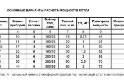 Таблица расчета мощности подобного отопительного устройства