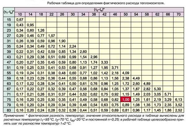 Таблица для определения расхода теплоносителя