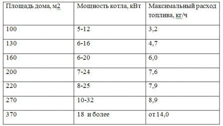 Таблица расхода топлива для газового котла.