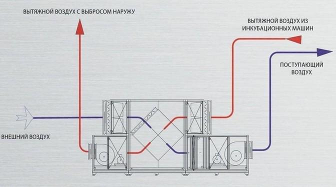 Схема рекуперации воздуха.