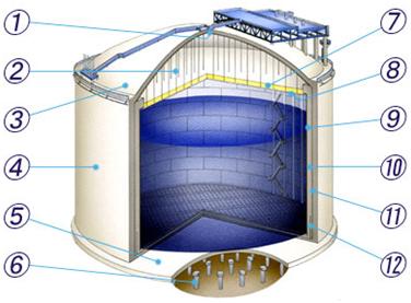 Железобетонный резервуар с замкнутой наружной оболочкой.