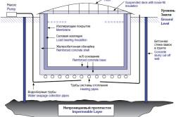 Схема подземного резервуара.