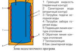 Устройтсво водонагревателя с двойными стенками.