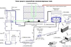 Схема процесса производства пенополистирольных плит