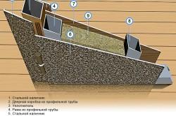 Современная схема утепления металлоконструкции.