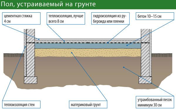 Схема устройства пола на грунте