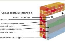 Схема системы утепления