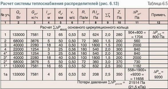 Расчет системы теплоснабжения распределителей.