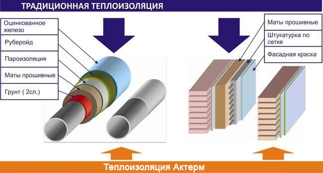 Сравнение традиционной теплоизоляции и жидкой сверхтонкой керамической теплоизоляции