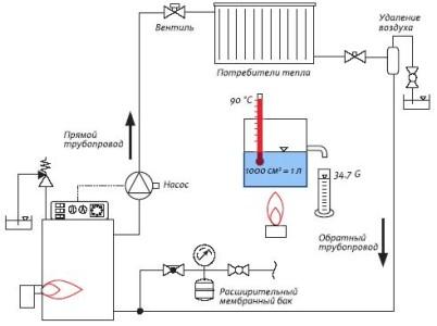 Схема автономного отопления в квартире