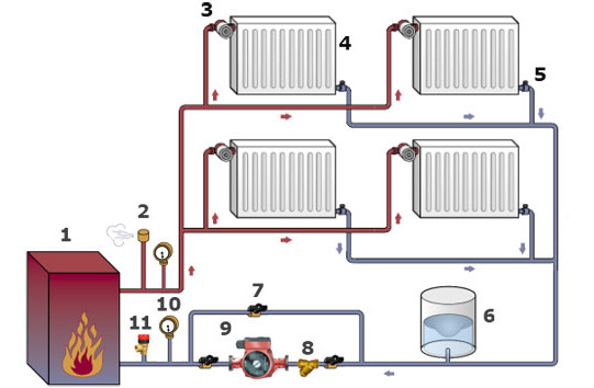 Двухтрубная закрытая система отопления.