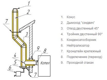 Состав металлического дымоотвода для котла