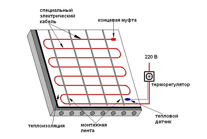 Схема устройства электрического теплого пола