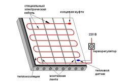 Схема устройства электрического теплого пола.