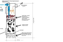Схема горения котла
