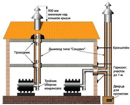 Схема устройства дымохода