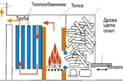 Схема сооружения самодельного нагревательного котла