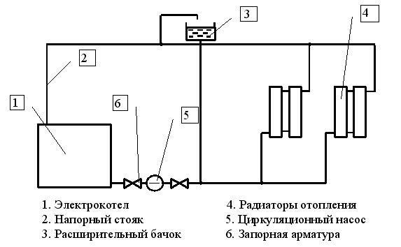 Схема функционирования электрического котла отопления