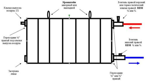 Схема монтажа биметаллических радиаторов отопления