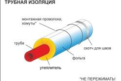 Схема утепления труб с использованием специальной теплоизоляции.