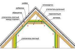 Схема монтажа утеплителя.