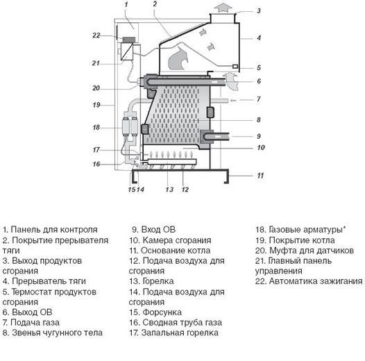 Схема напольного газового котла.
