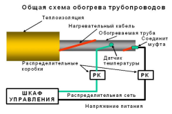 Устройство тепловой изоляции труб для предотвращения замерзания в них жидкостей