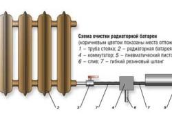 Схема очистки радиаторной батареи