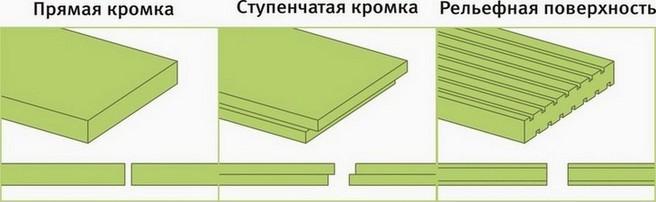 Схема основных видов пенополистирола
