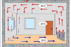 Принцип конвекторного отопления
