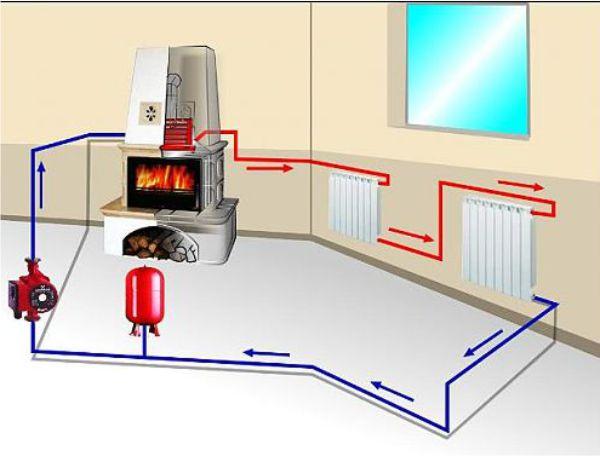 Схема печного водяного отопления