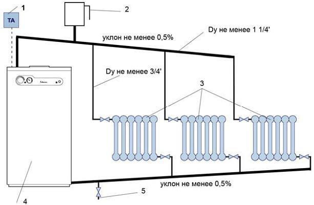 Схема подключения электрического котла: 1 – Регулятор комнатной температуры. 2 – Открытый расширительный бак системы отопления. 3 – Отопительные приборы. 4 – Котел. 5 – Кран подпитки контура отопления (из водопровода).