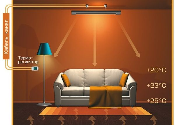 Схема работы инфракрасного электрического обогревателя
