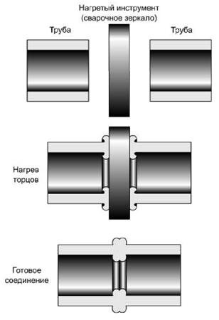 Схема спайки труб
